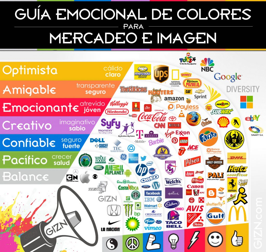Imagen basada en https://thelogocompany.net/blog/infographics/psychology-color-logo-design/. Fuente: Gizn