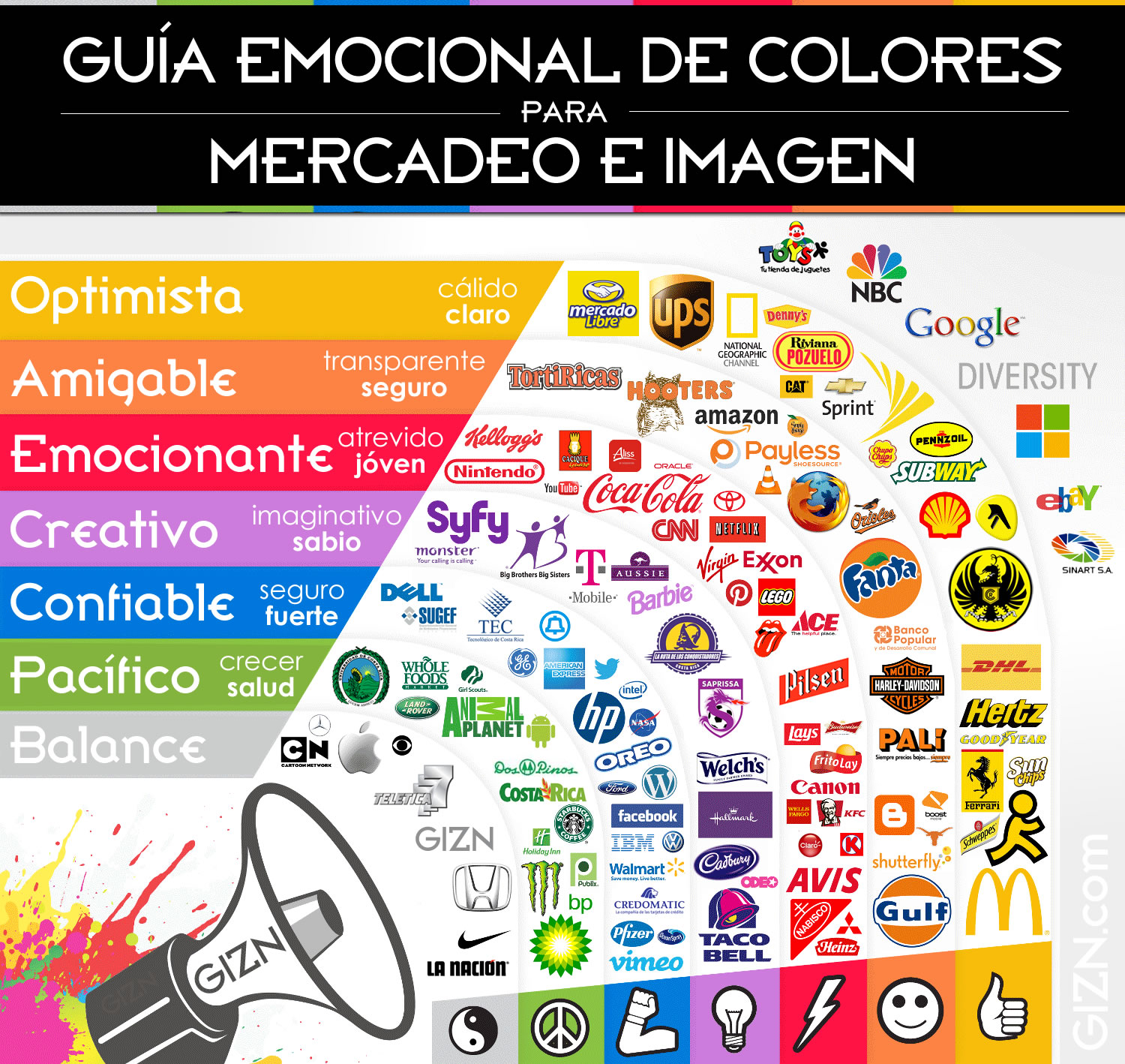 Imagen basada en https://thelogocompany.net/blog/infographics/psychology-color-logo-design/