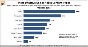 tipo contenido redes sociales