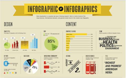 Las infografías explican información compleja de manera fácil y concisa.