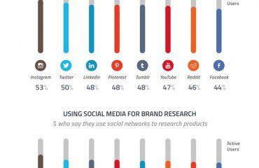 grafica comprativa de redes sociales